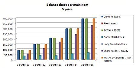 Construction Balance Sheet chart