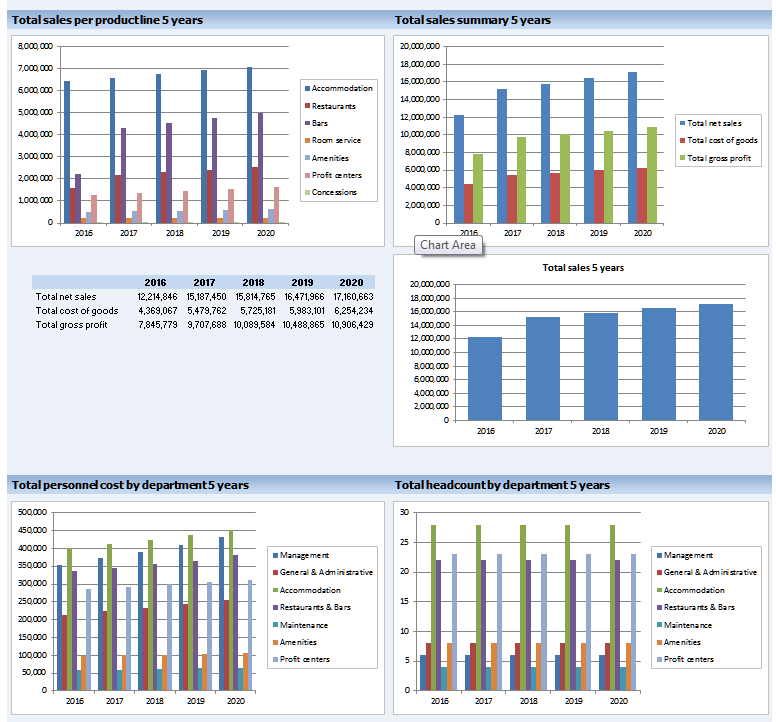 Business Financial Dashboard