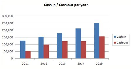 Construction Cash Flow Forecast chart