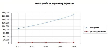 Construction Profit vs Expenses chart