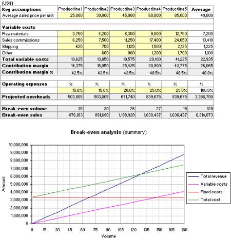 Break-even Analysis per product line