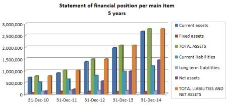 Statement Of Financial Position Chart