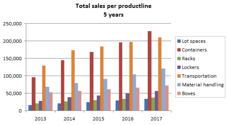 Sales 5 Years Chart