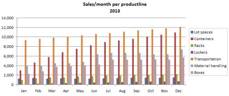 Sales Per Productline Chart
